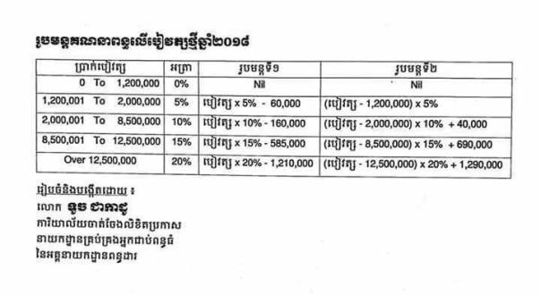 Tax On Salary 2018